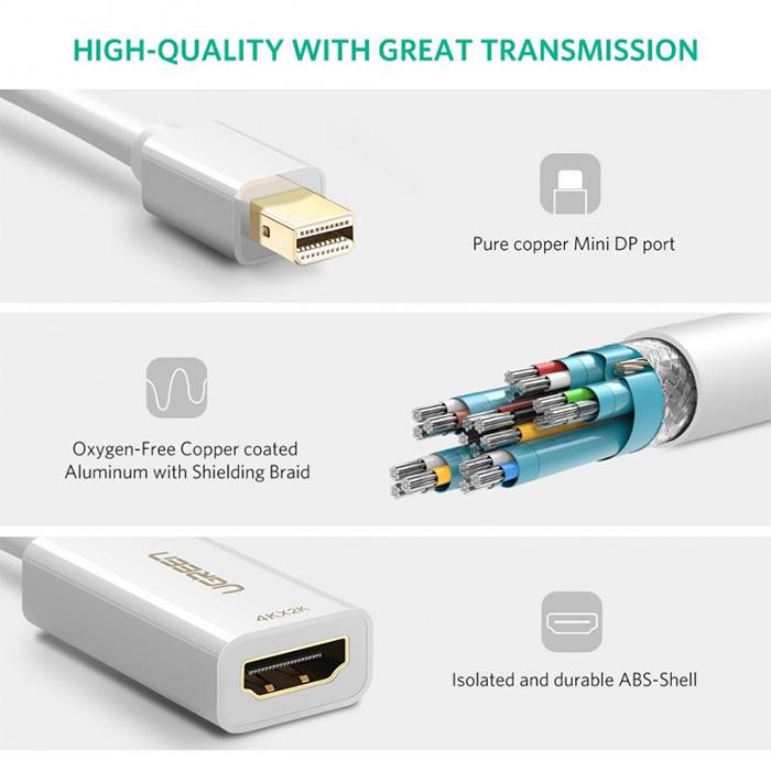 Ugreen Mini Display Port to HDMI